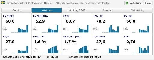 Evolution Gaming - Värdering Börsdata 2020-07-07